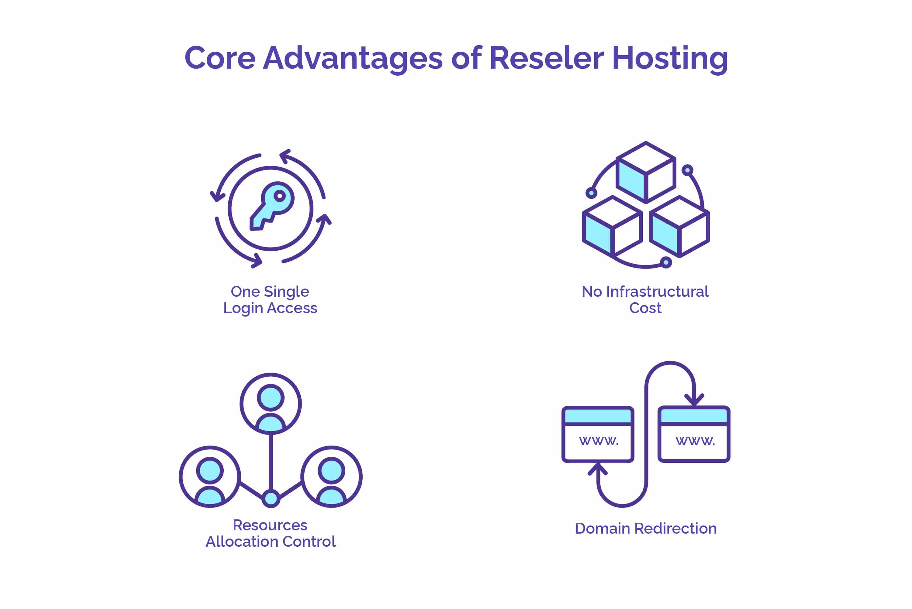 Core Advantages of Reseller Hosting - YourLastHost