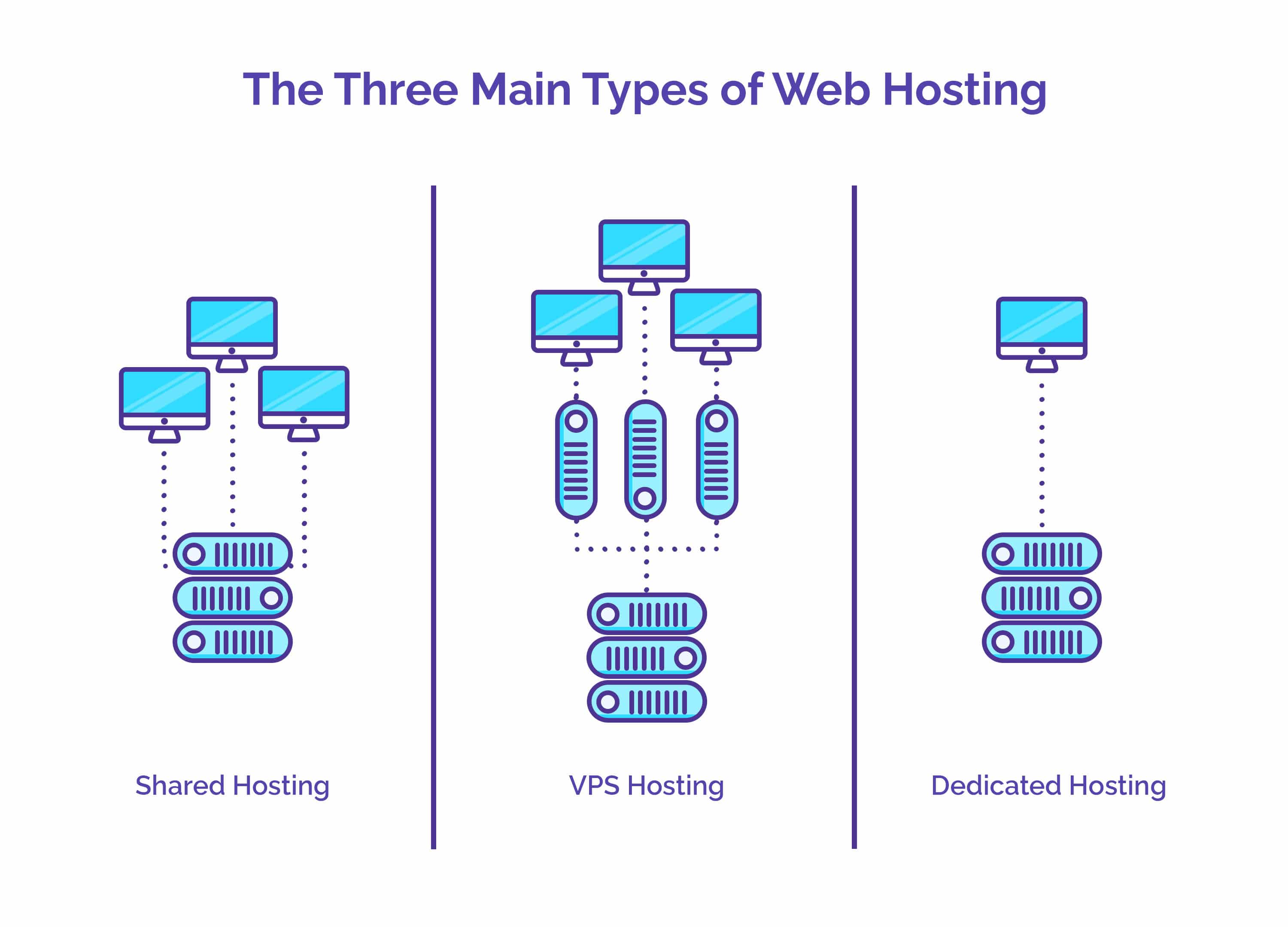The Three Main Types of Web Hosting