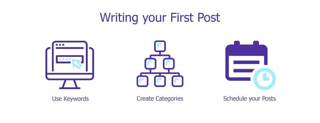Write your First Post - YourLastHost
