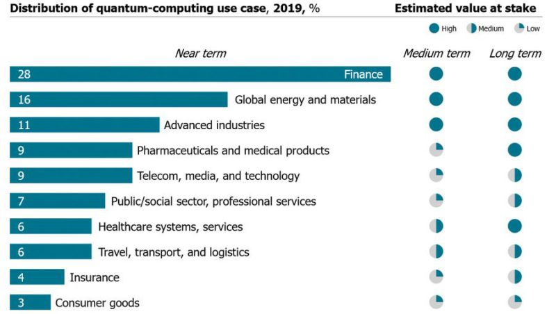 Distribution of Quantum Computing Use Case - 10 Reasons How Quantum Computing Will Change The World   Future of Sourcing - YourLastHost